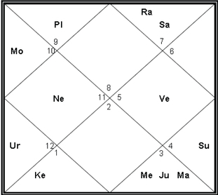Graha Mantras in Indian Vedic Astrology – How they Work? – Lonely
